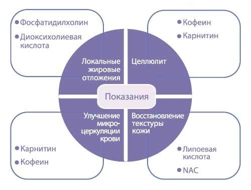 показания к процедуре и компоненты в составе препаратов