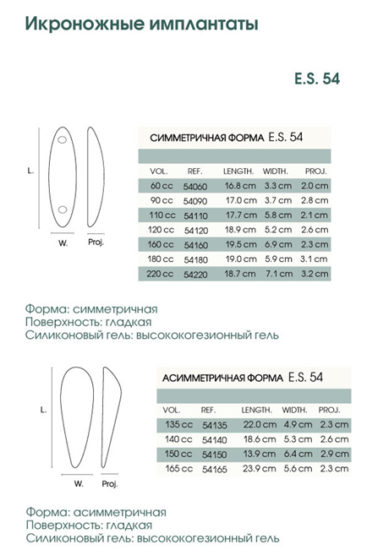 разновидности имплантов
