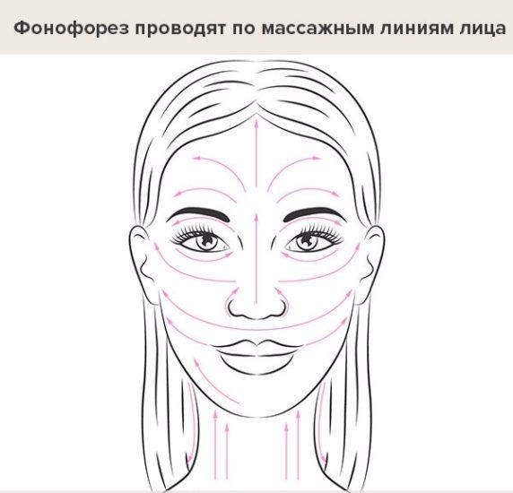 фонофорез лица
