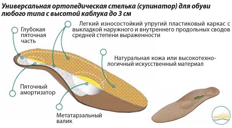 профилактика образования косточки на большом пальце