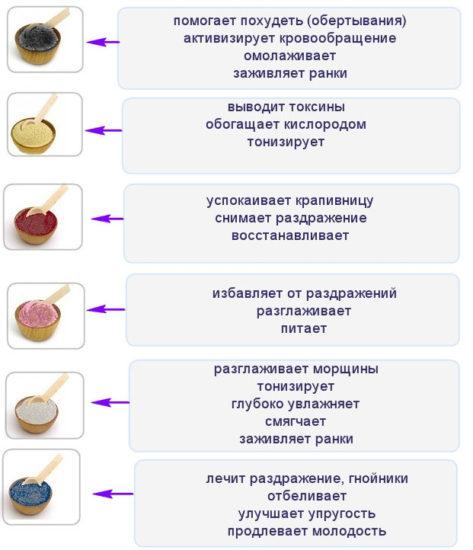 виды косметичекой глины и ее воздействие на кожу