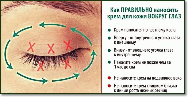 уход за областью глаз