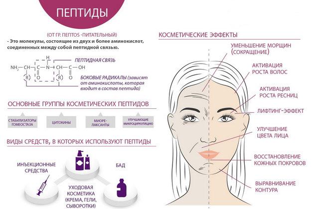 пептиды в косметологии