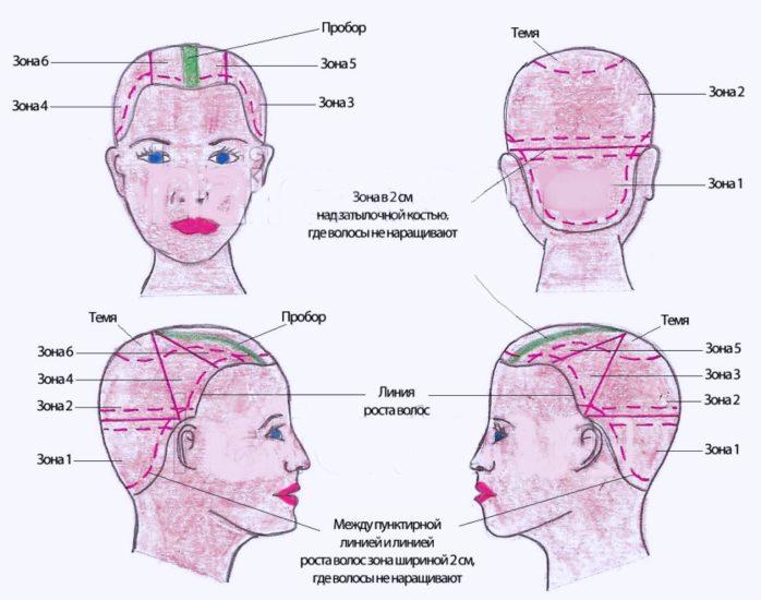 капсульное нааращивание волос
