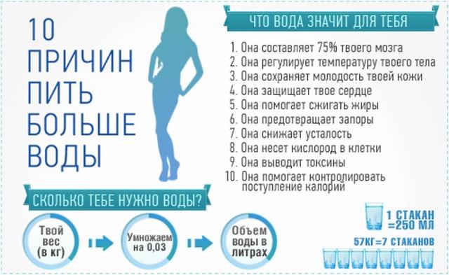 сколько воды в сутки должен выпивать человек