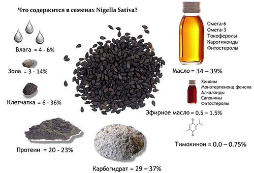 черный тмин семена состав