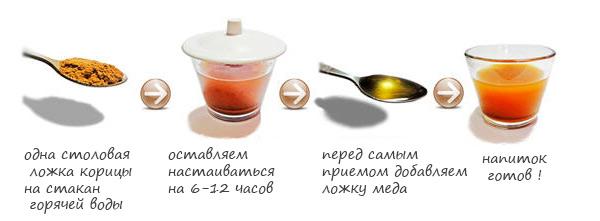 напиток из корицы