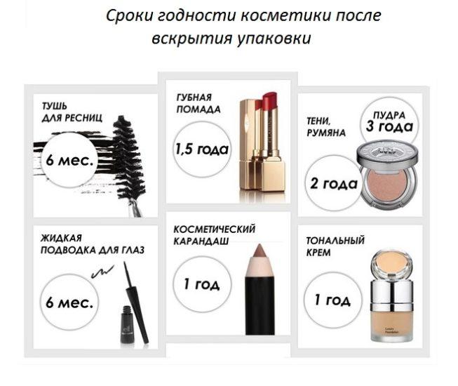 Сроки годности косметики после вскрытия упаковки