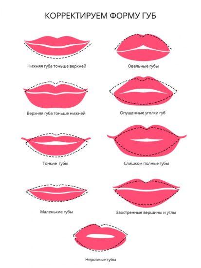 как исправить губы