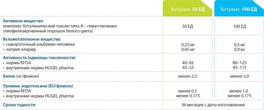 Препарат Ботулакс