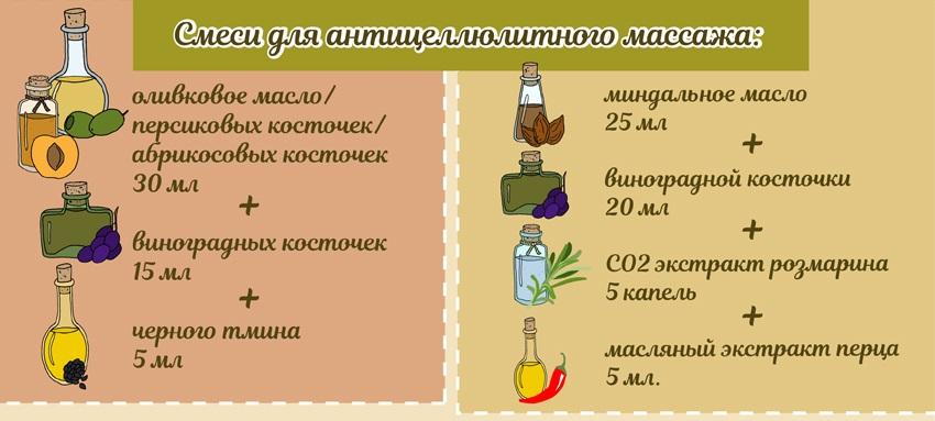 масляные согревающие смеси для массажа